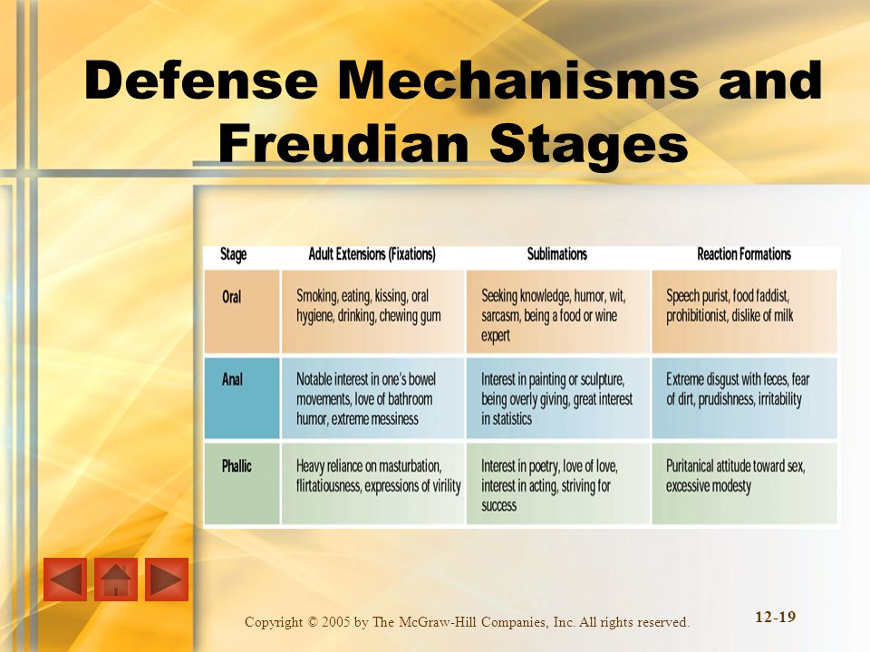 Defense Mechanisms and Freudian Stages