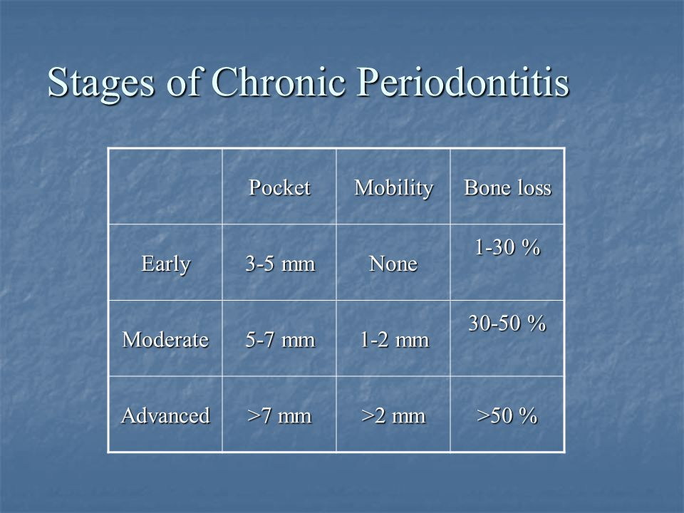 Stages of Chronic Periodontitis