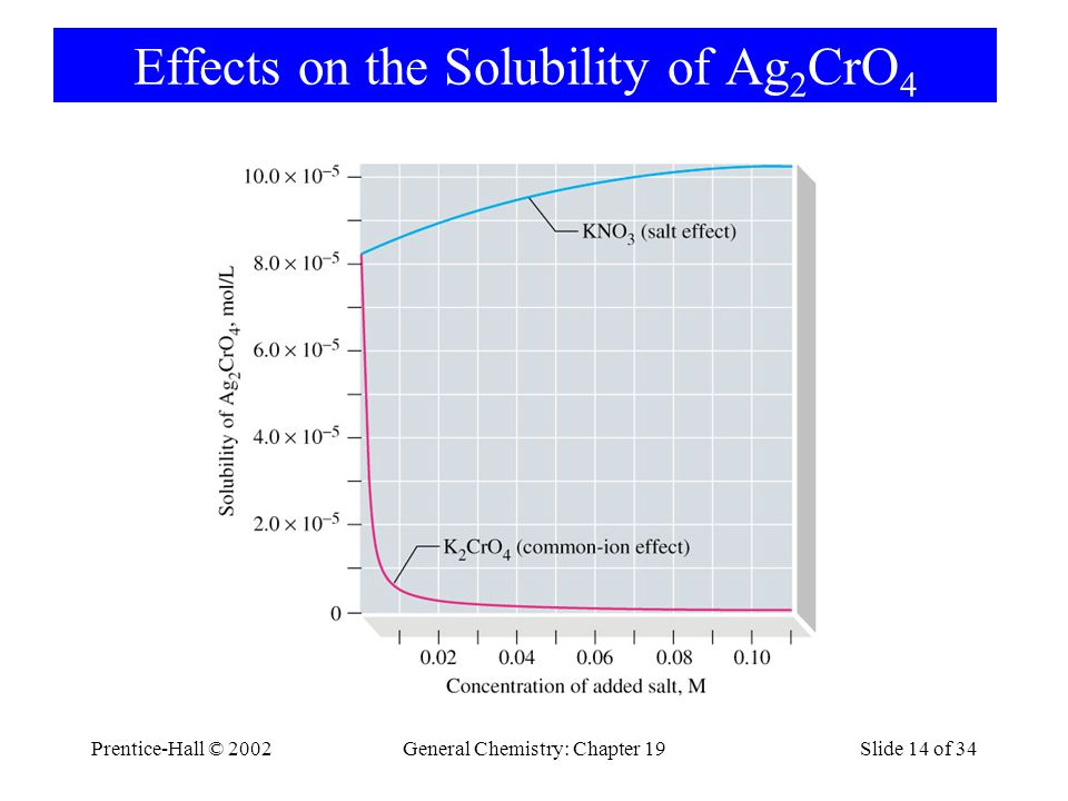Effects on the Solubility of Ag2CrO4