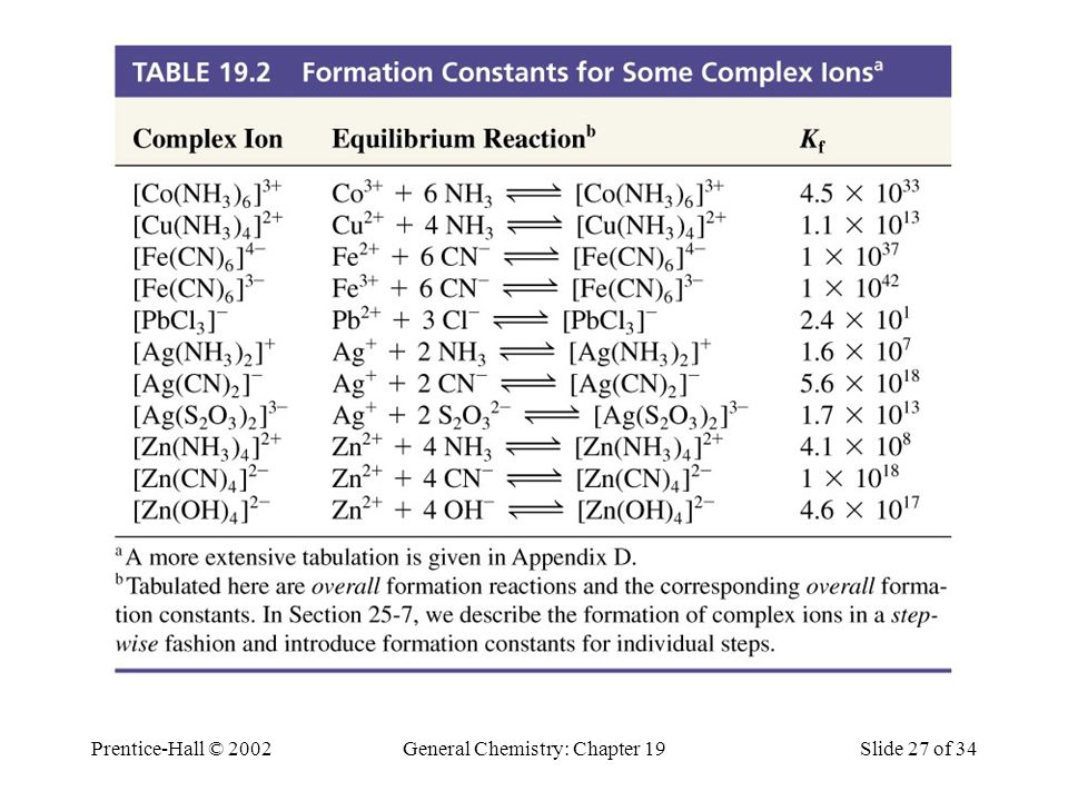 Table 19.2 Formation Constants for Some Complex Ions