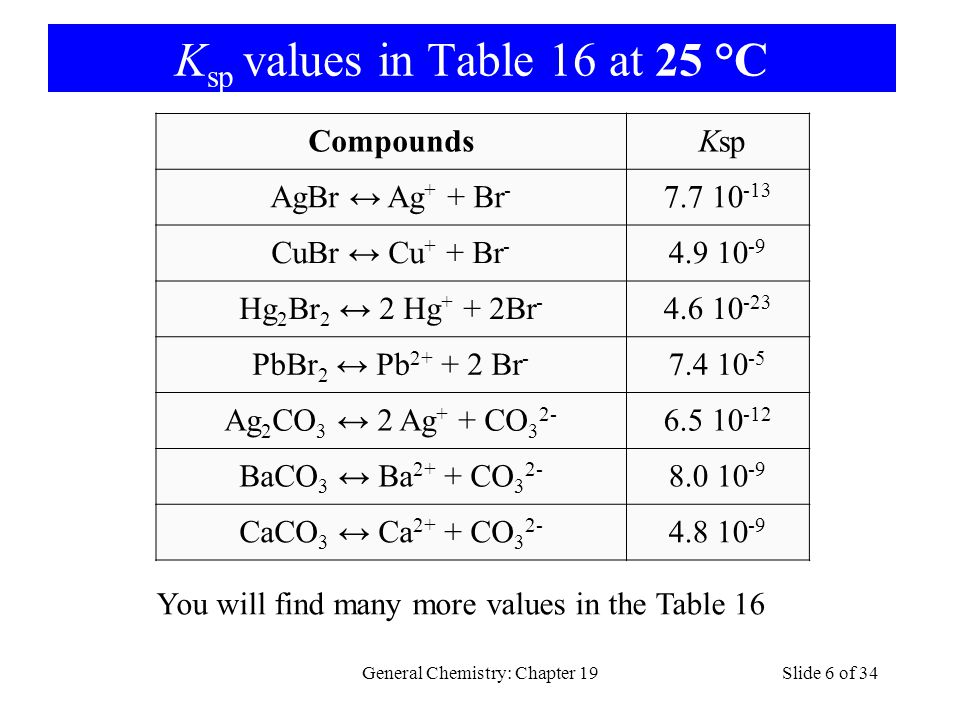 Ksp values in Table 16 at 25 °C