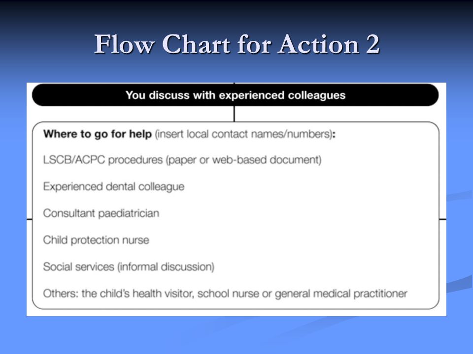Flow Chart for Action 2