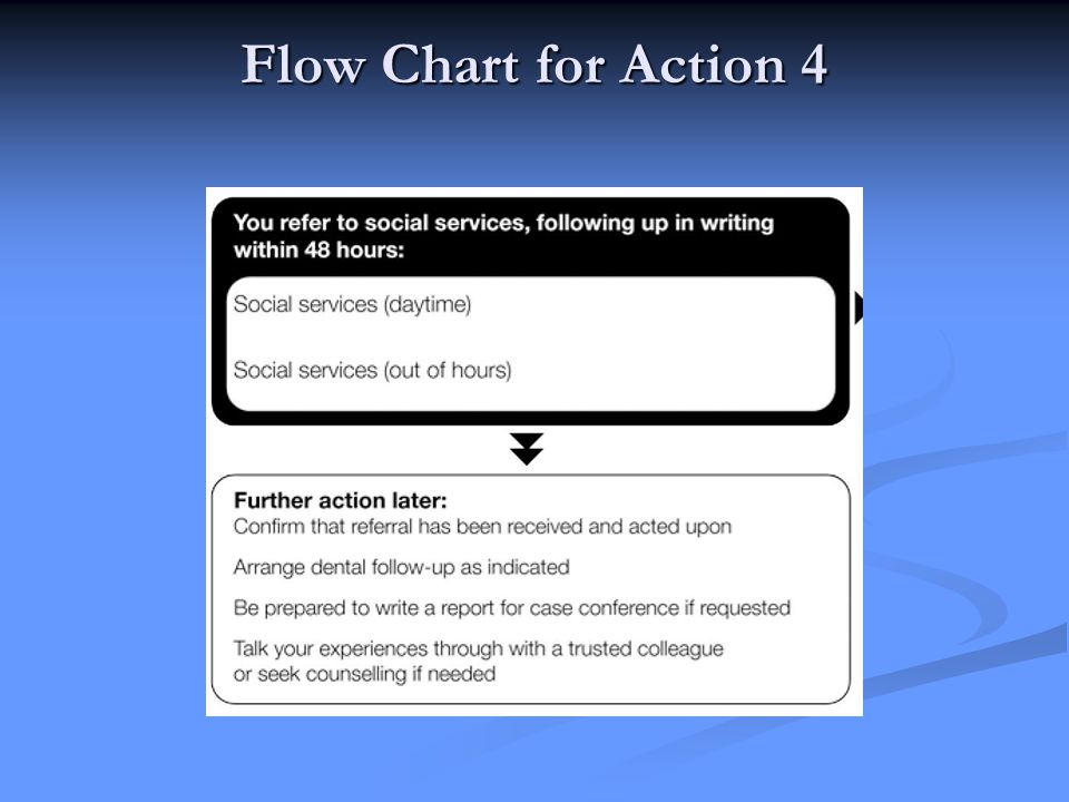Flow Chart for Action 4