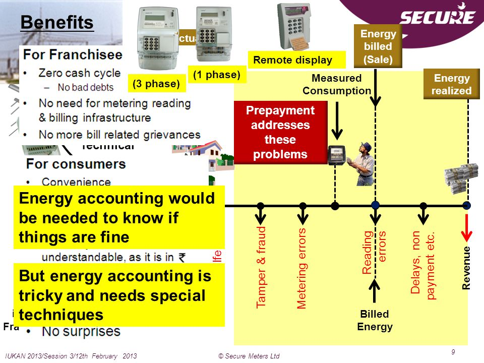 Benefits Energy accounting would be needed to know if things are fine