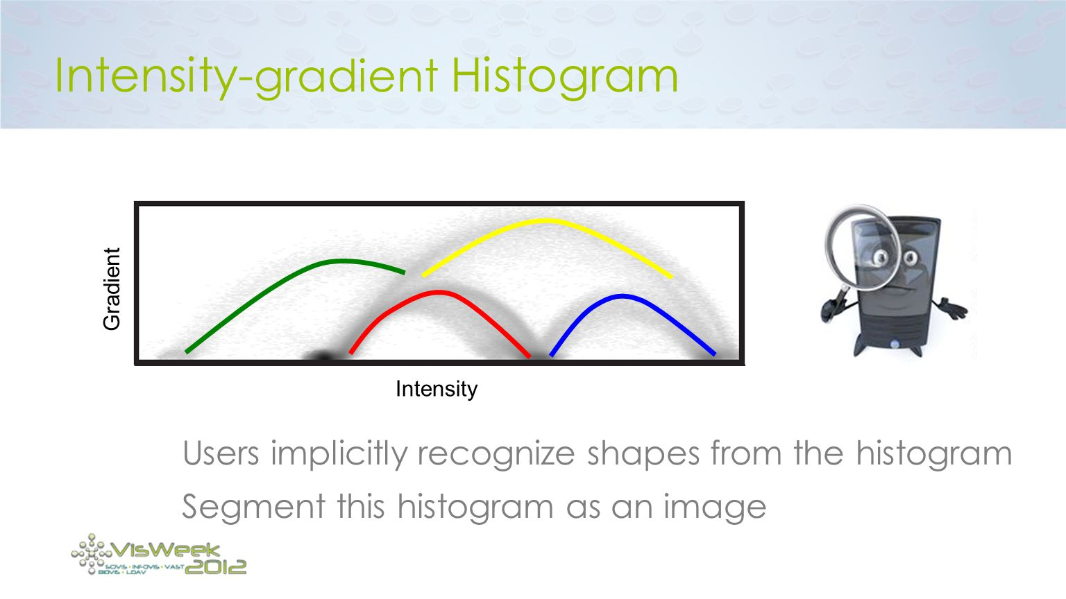 Intensity-gradient Histogram
