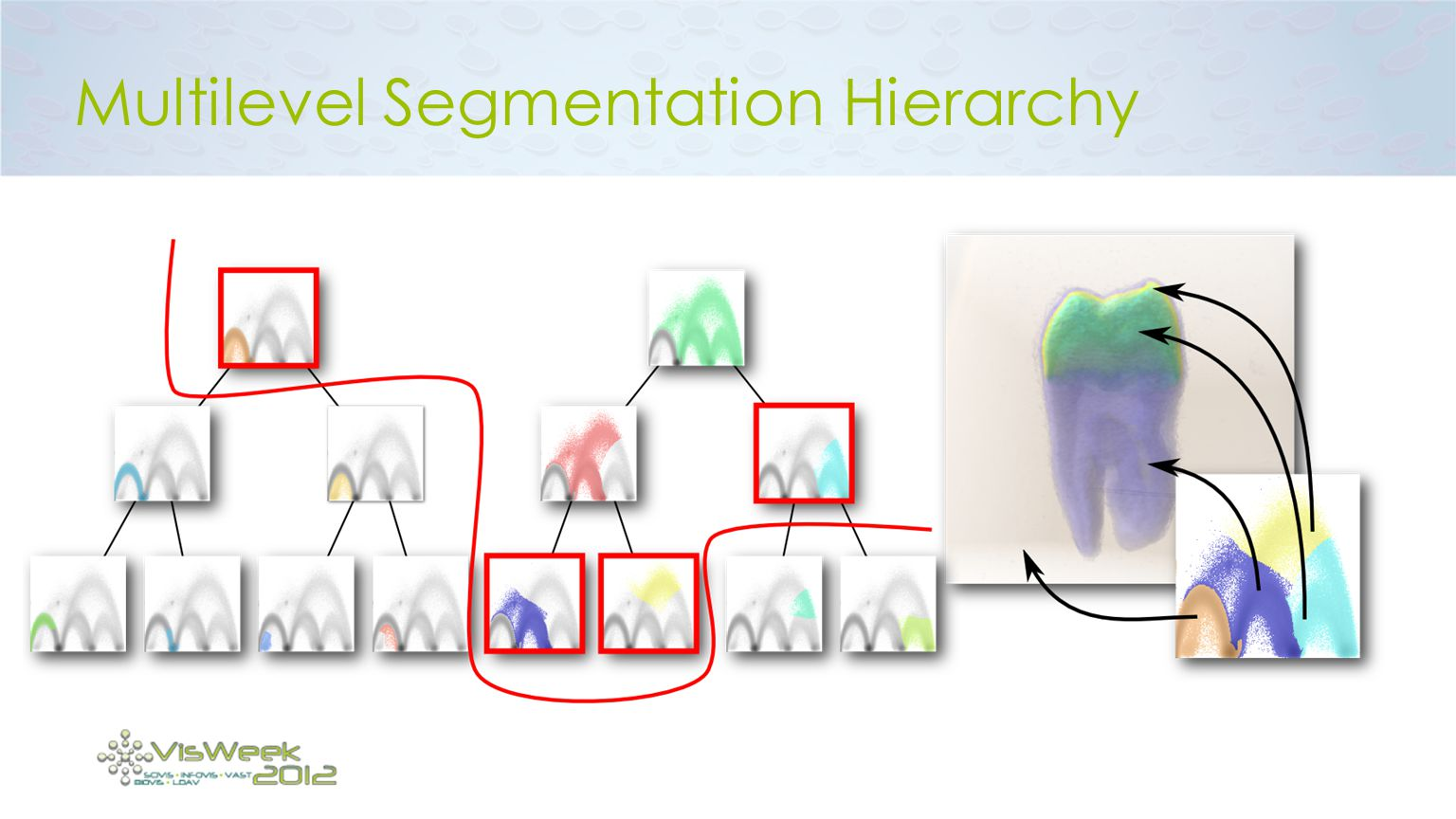 Multilevel Segmentation Hierarchy