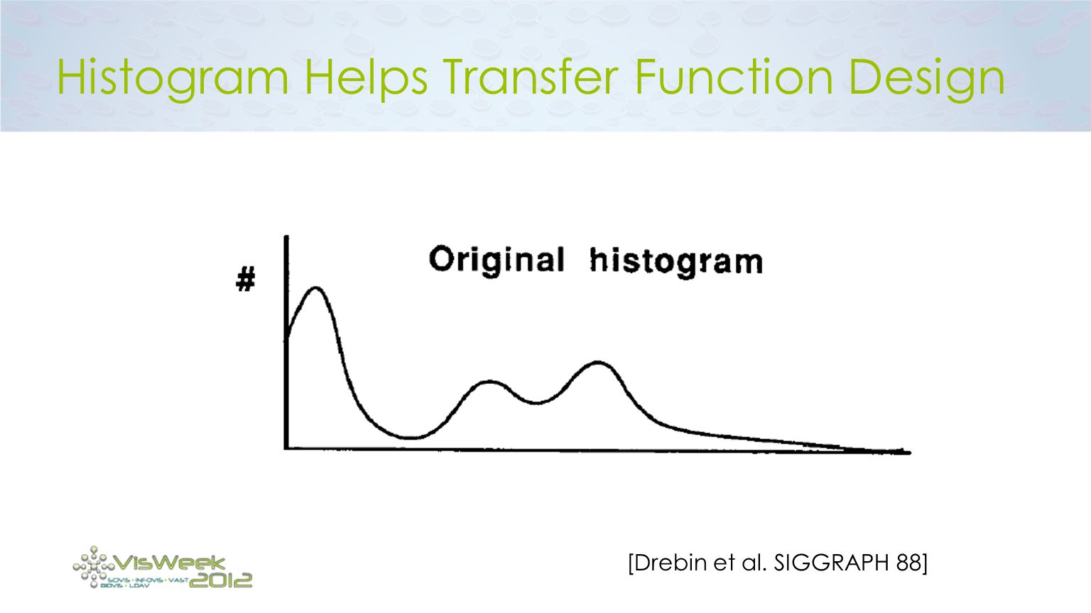 Histogram Helps Transfer Function Design