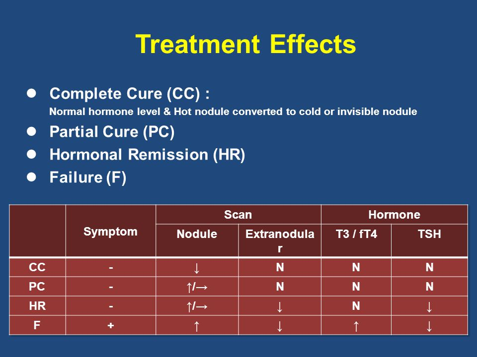 Treatment Effects Complete Cure (CC) : Partial Cure (PC)