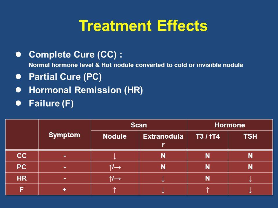 Treatment Effects Complete Cure (CC) : Partial Cure (PC)