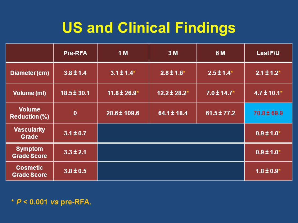 US and Clinical Findings