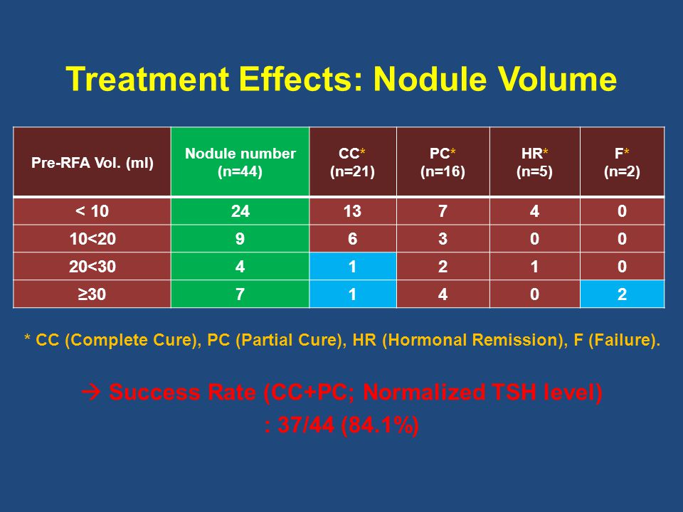 Treatment Effects: Nodule Volume