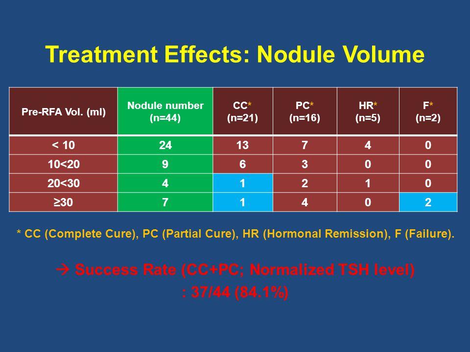Treatment Effects: Nodule Volume