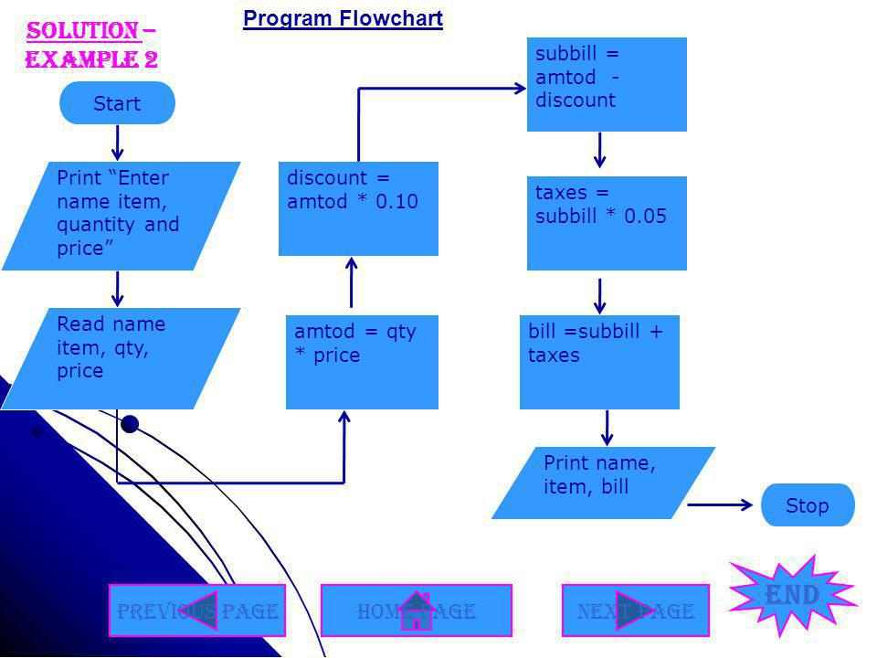 End Solution – Example 2 Program Flowchart Previous Page Home Page