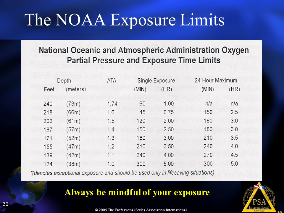 The NOAA Exposure Limits