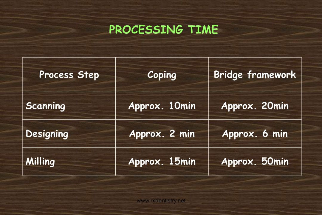PROCESSING TIME Process Step Coping Bridge framework Scanning