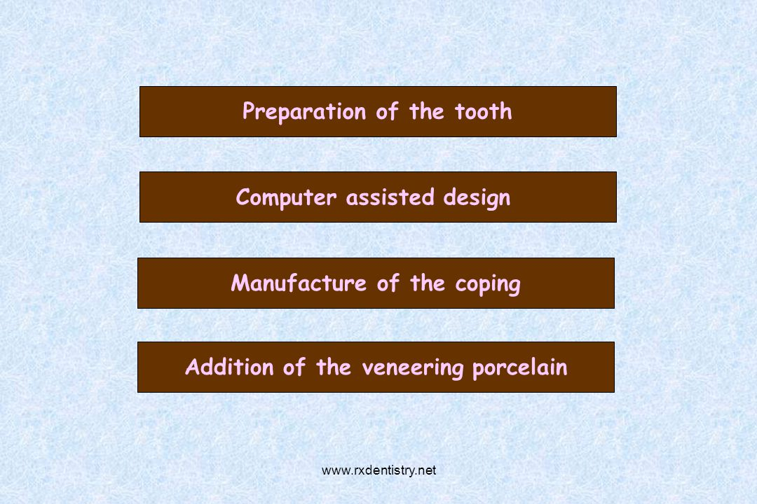 Preparation of the tooth