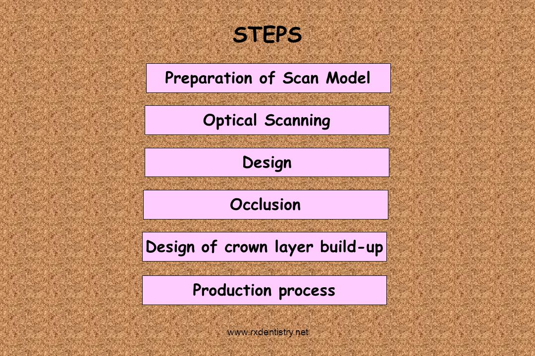 Preparation of Scan Model Design of crown layer build-up