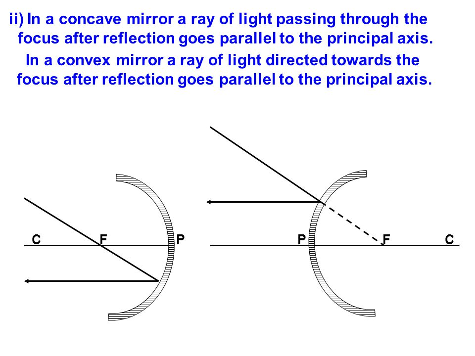 ii) In a concave mirror a ray of light passing through the focus after reflection goes parallel to the principal axis.