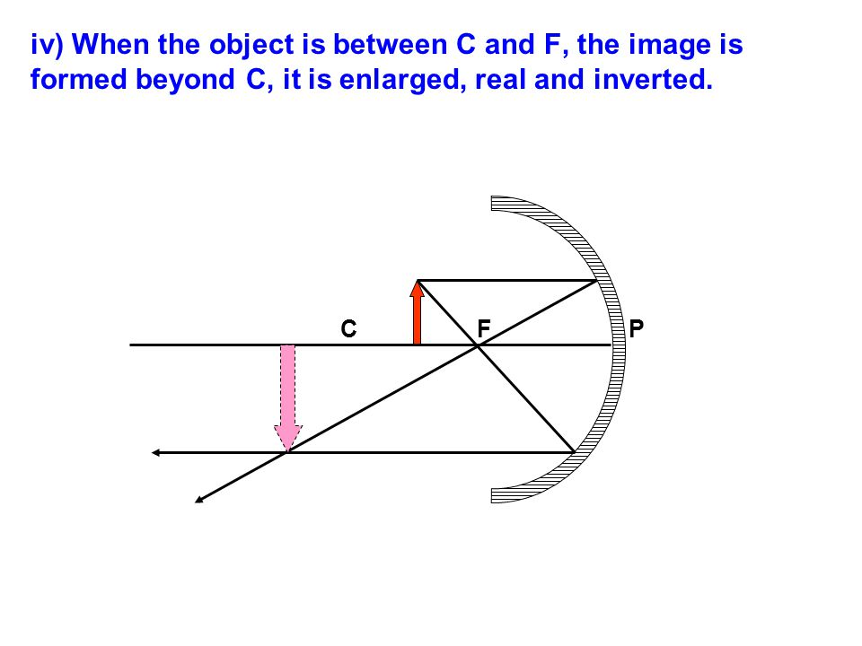iv) When the object is between C and F, the image is formed beyond C, it is enlarged, real and inverted.