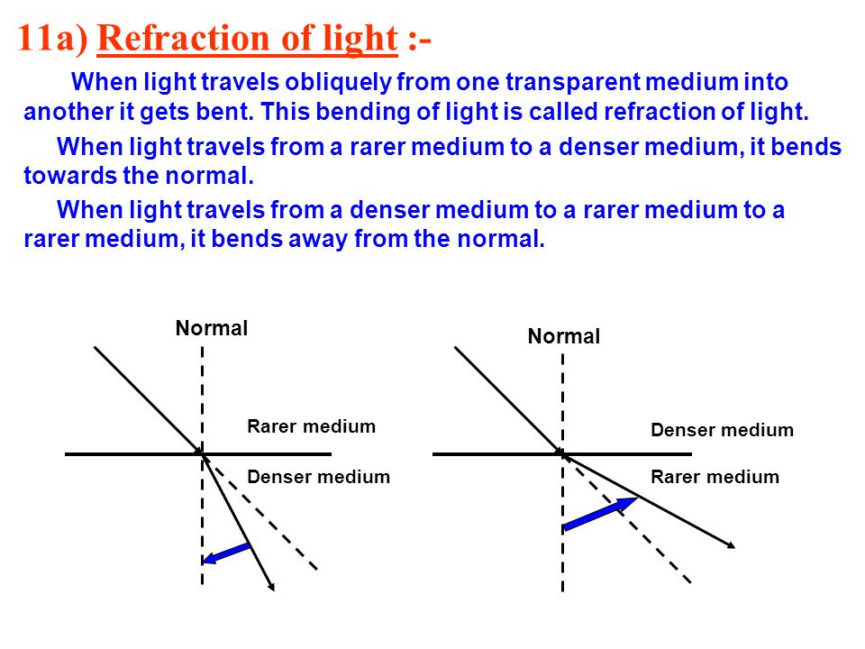 11a) Refraction of light :-