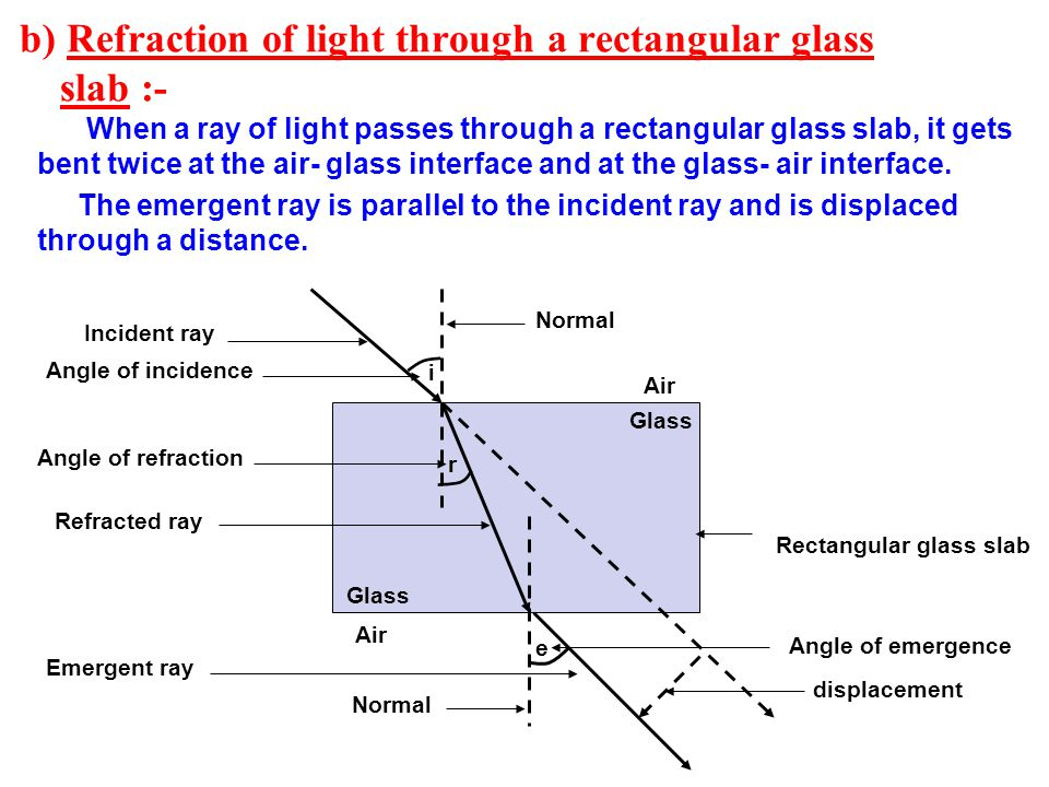 b) Refraction of light through a rectangular glass slab :-
