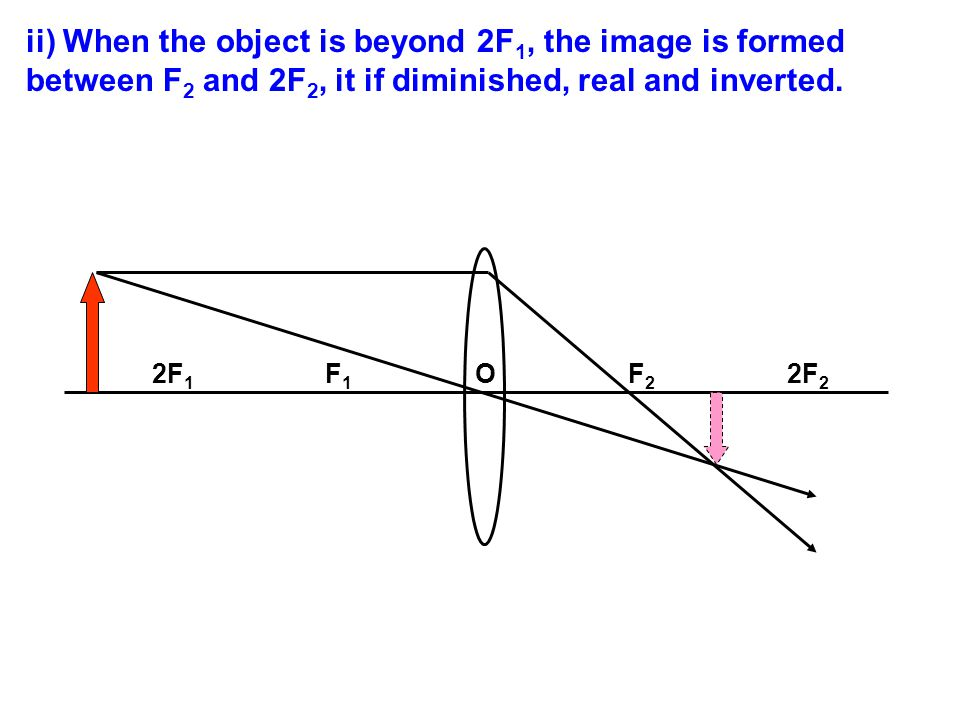 ii) When the object is beyond 2F1, the image is formed between F2 and 2F2, it if diminished, real and inverted.