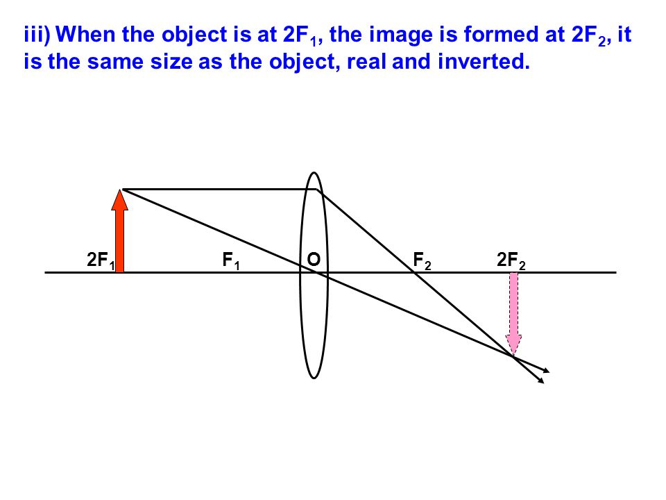 iii) When the object is at 2F1, the image is formed at 2F2, it is the same size as the object, real and inverted.