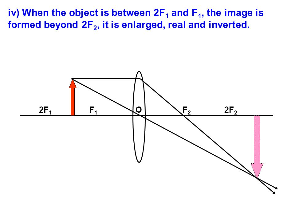 iv) When the object is between 2F1 and F1, the image is formed beyond 2F2, it is enlarged, real and inverted.