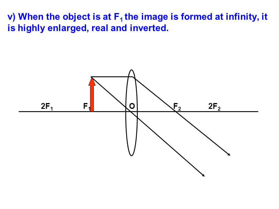 v) When the object is at F1 the image is formed at infinity, it is highly enlarged, real and inverted.