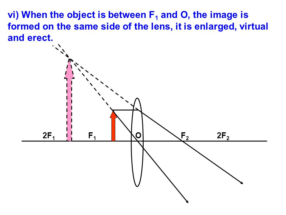 vi) When the object is between F1 and O, the image is formed on the same side of the lens, it is enlarged, virtual and erect.