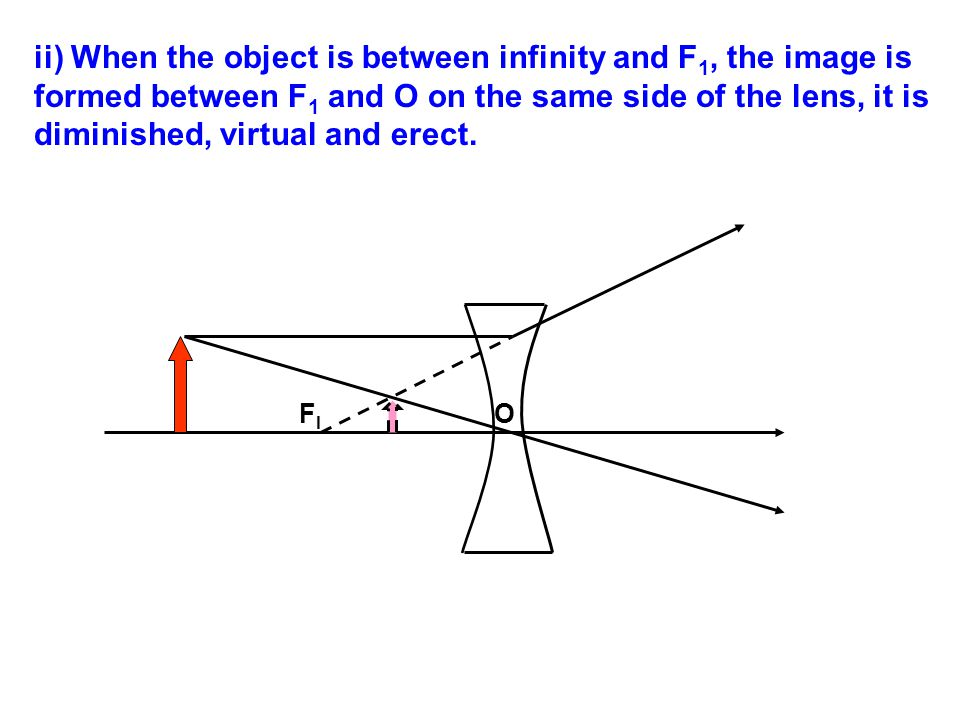 ii) When the object is between infinity and F1, the image is formed between F1 and O on the same side of the lens, it is diminished, virtual and erect.