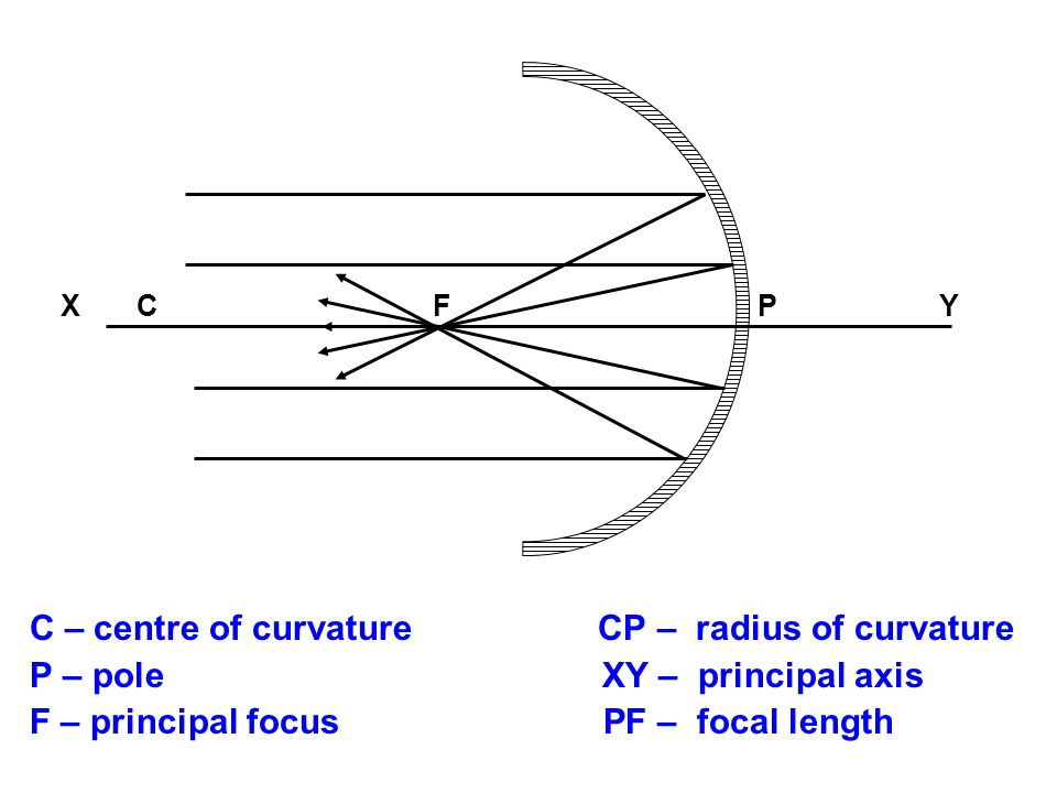 C – centre of curvature CP – radius of curvature