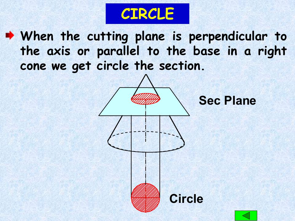CIRCLE When the cutting plane is perpendicular to the axis or parallel to the base in a right cone we get circle the section.
