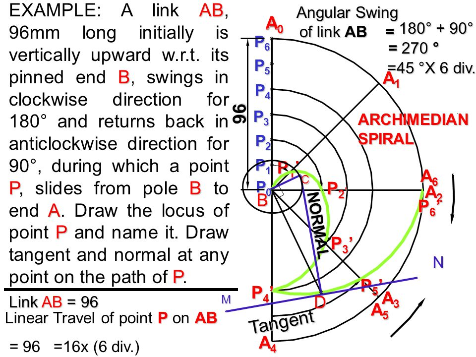 Angular Swing of link AB =