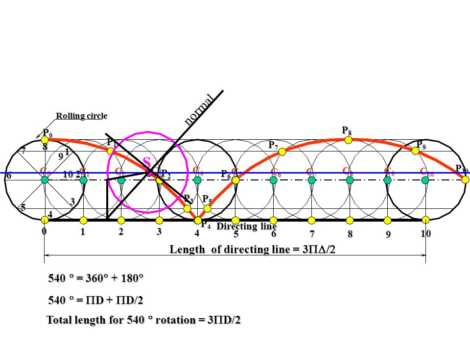 S normal Length of directing line = 3D/2 540 = 360 + 180