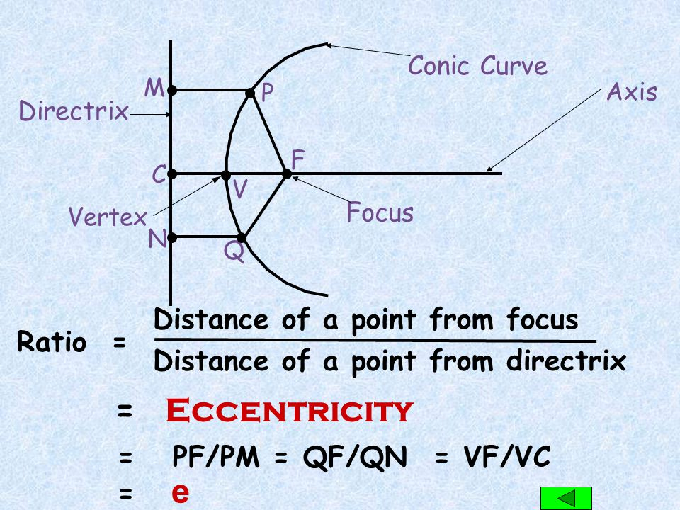 = Eccentricity Distance of a point from focus Ratio =