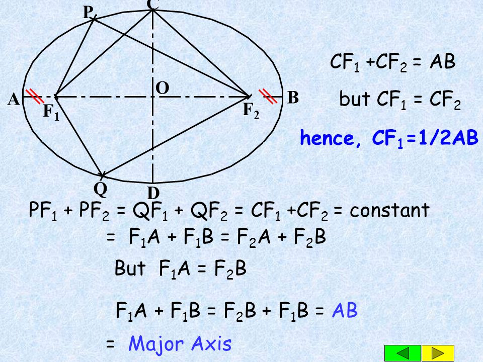 PF1 + PF2 = QF1 + QF2 = CF1 +CF2 = constant = F1A + F1B = F2A + F2B