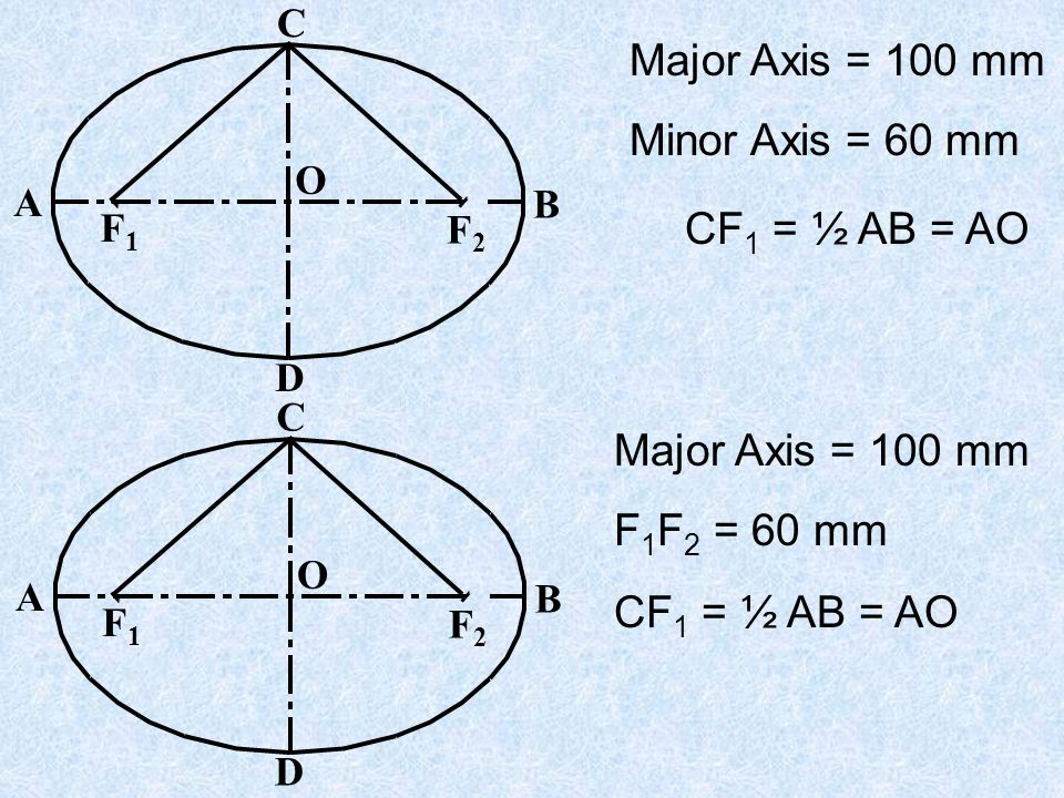 Major Axis = 100 mm Minor Axis = 60 mm CF1 = ½ AB = AO