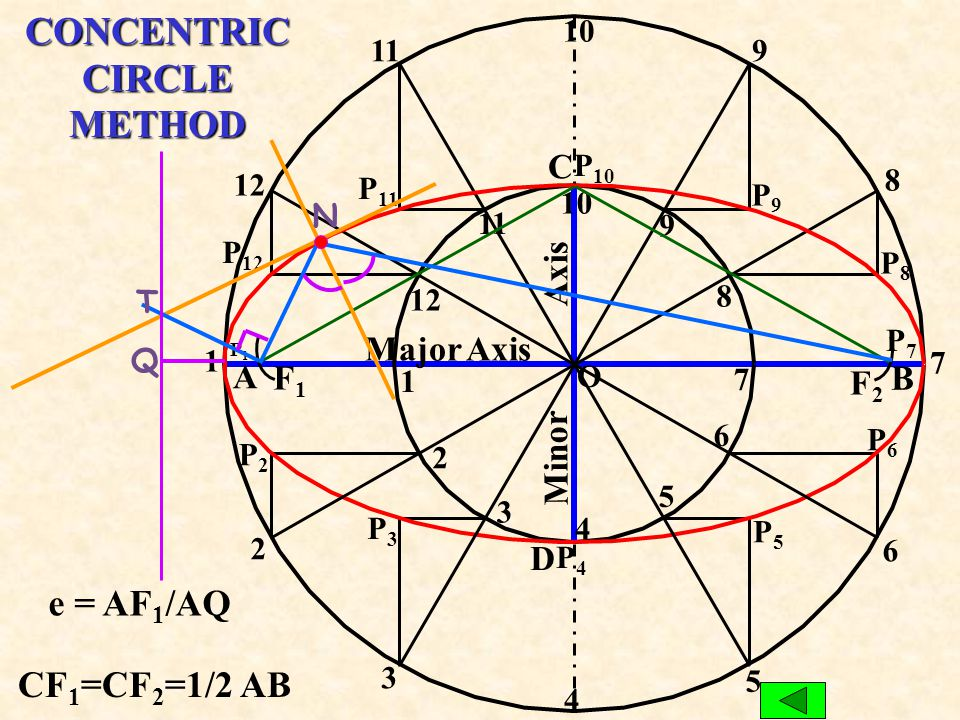 CONCENTRIC CIRCLE METHOD