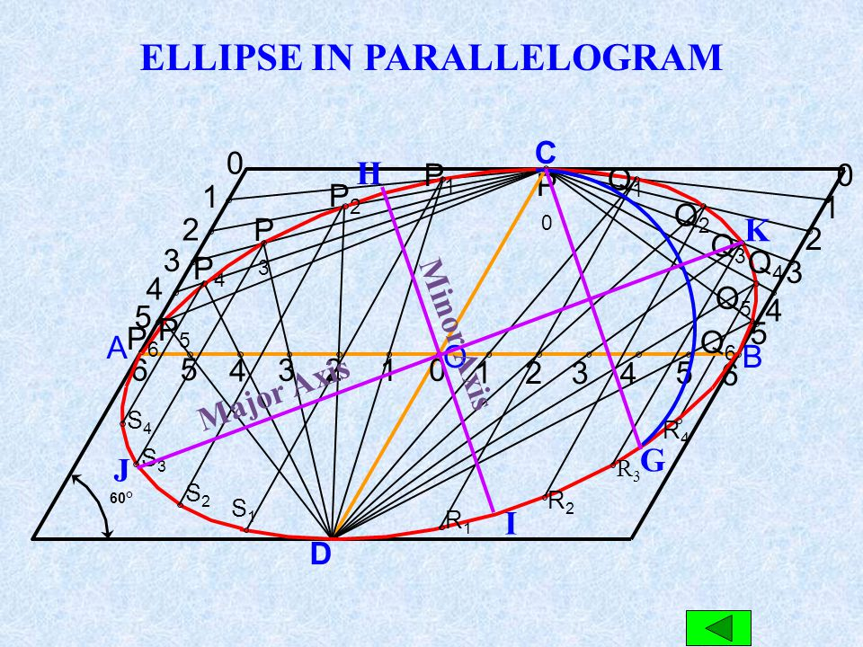 ELLIPSE IN PARALLELOGRAM