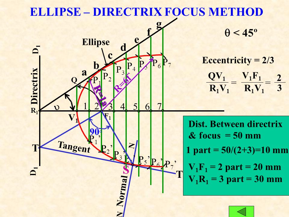 ELLIPSE – DIRECTRIX FOCUS METHOD