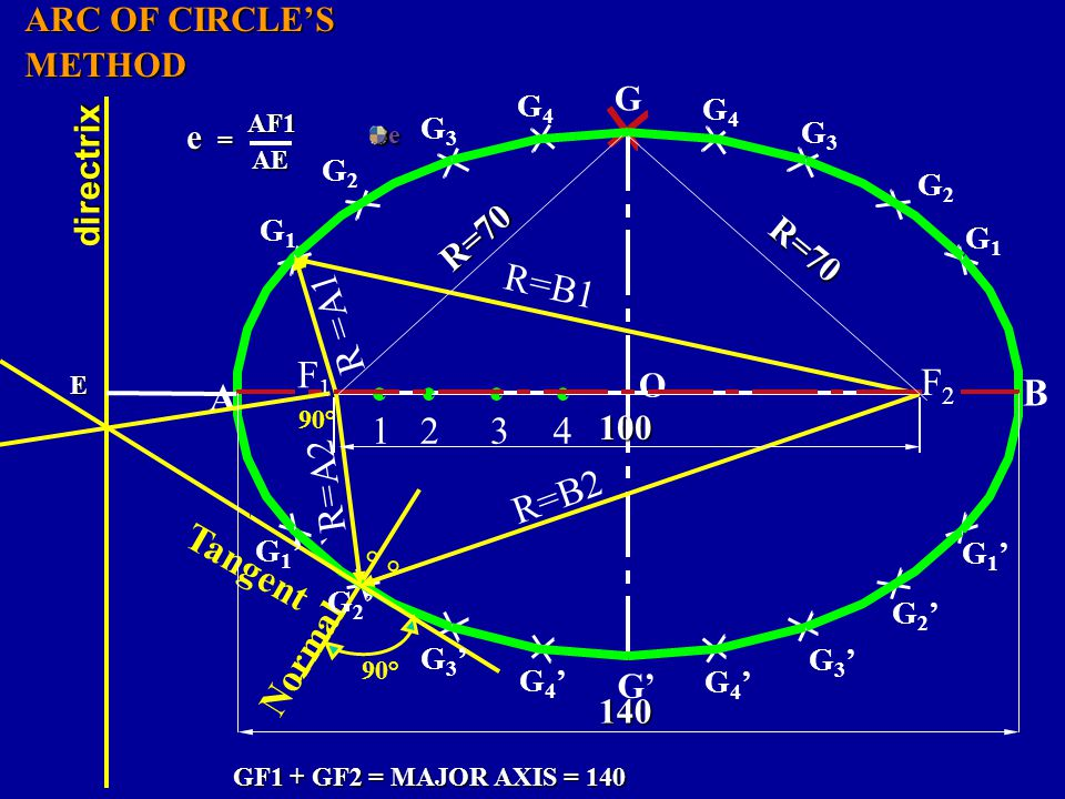 R=B1 R =A1 F2 F1 A B 1 2 3 4 `R=A2 R=B2 Tangent Normal ARC OF CIRCLE'S