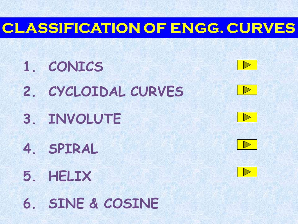 CLASSIFICATION OF ENGG. CURVES