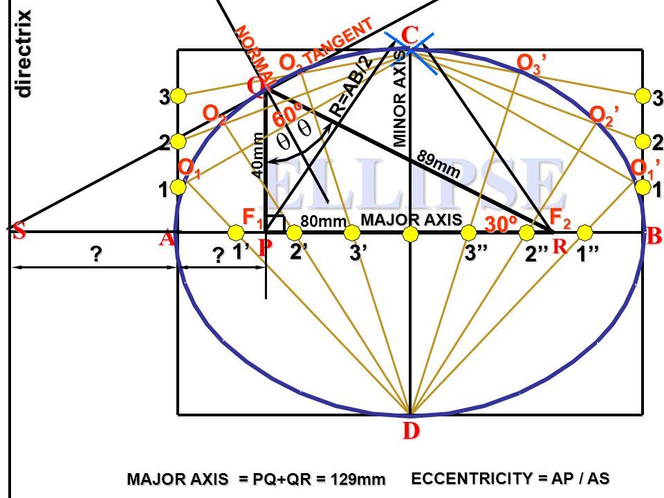 ELLIPSE C Q  S A B P D directrix O3 O3' 3 2 3 1 O2 60º O2' 2 O1 O1' 1