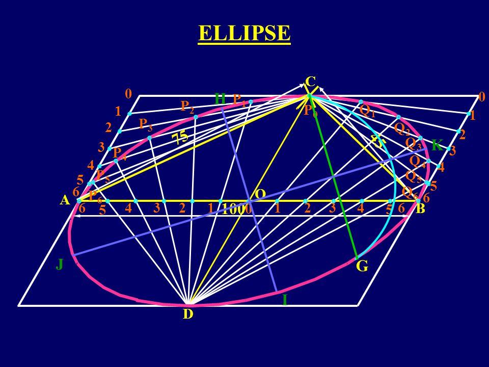 ELLIPSE H 75 45 K 100 J G I C P1 P2 1 P0 Q1 1 P3 2 Q2 2 Q3 3 P4 3 Q4 4