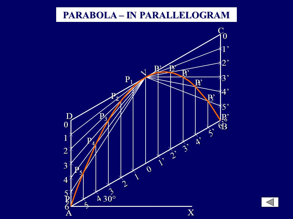 PARABOLA – IN PARALLELOGRAM