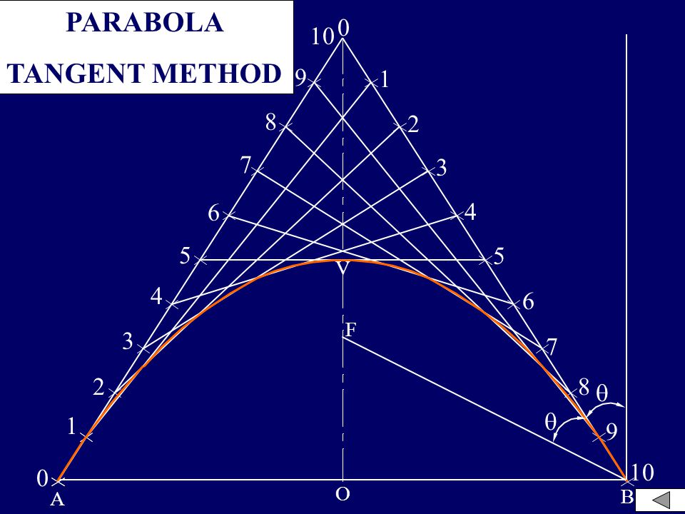 PARABOLA TANGENT METHOD