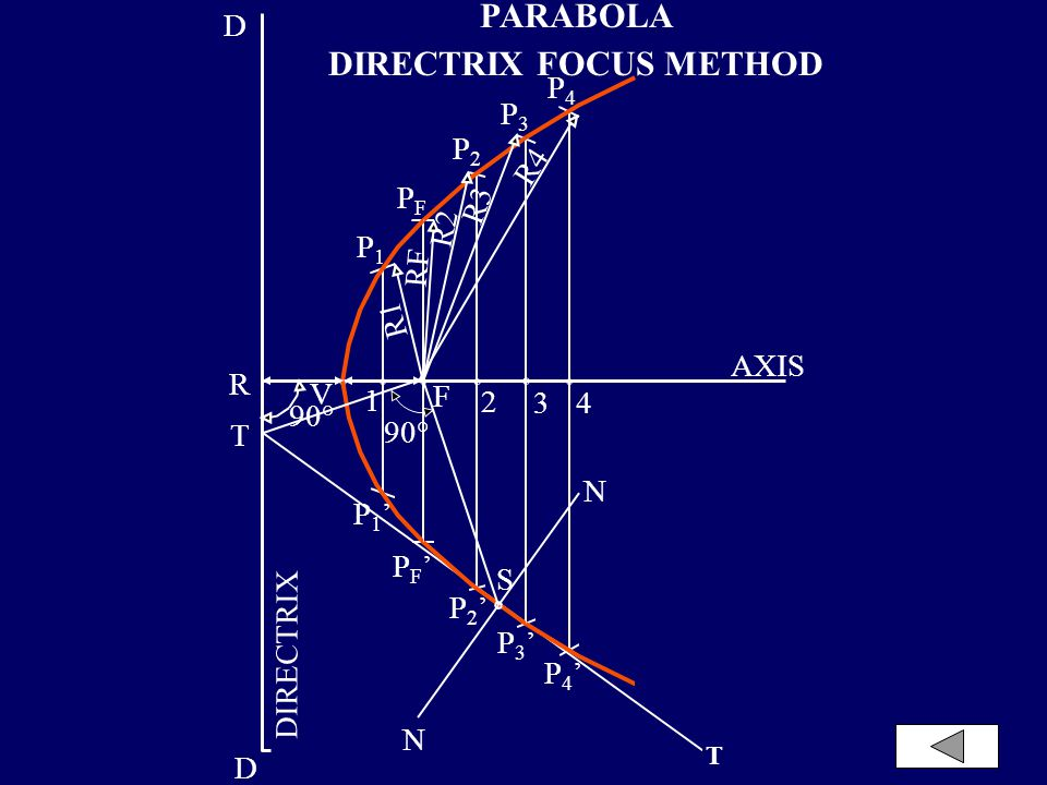 DIRECTRIX FOCUS METHOD