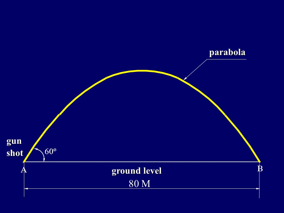 parabola gun shot 60º B A 80 M ground level