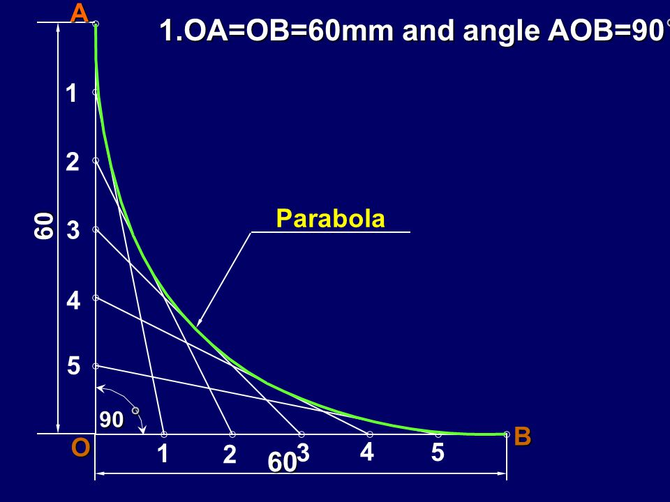 1.OA=OB=60mm and angle AOB=90°